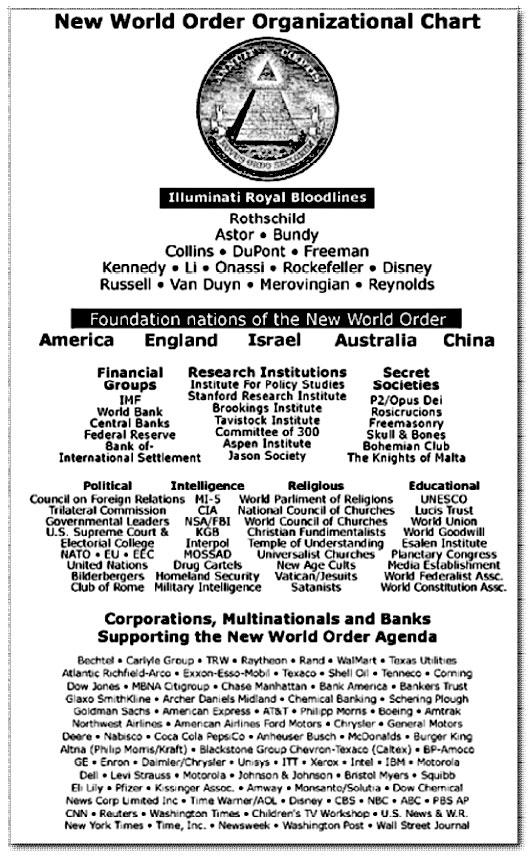 New World Order Organizational Chart   Truth Control