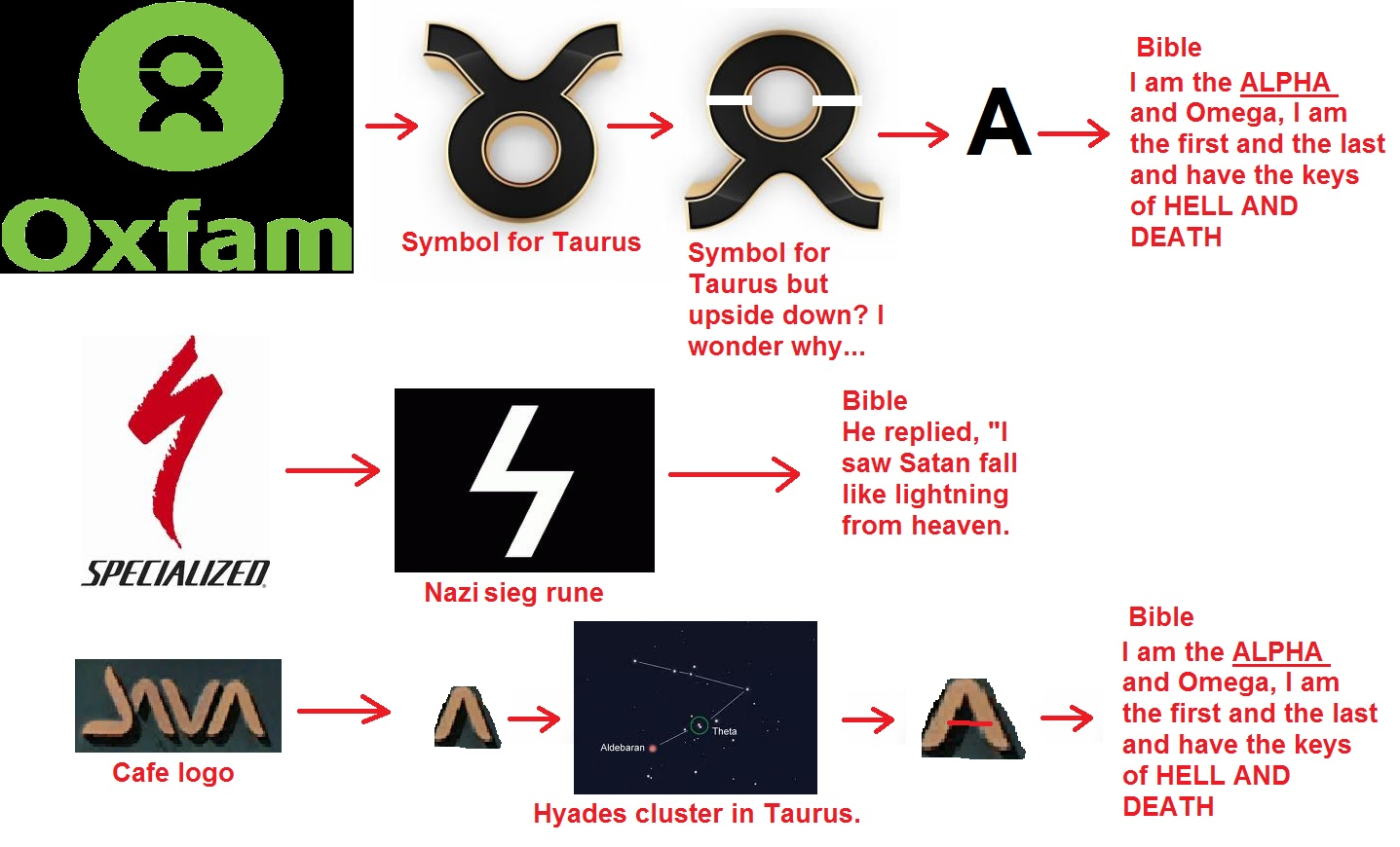 Satanic Symbols In Corporate Logos
