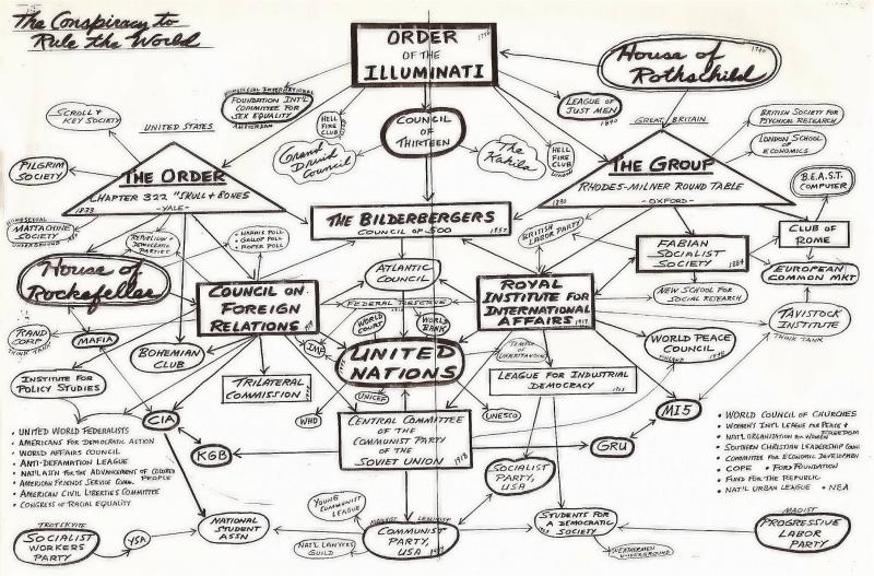Illuminati Structure / Hierarchy