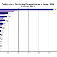 Total Assets of Each Federal Reserve Bank (January 2009)