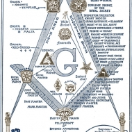 York & Scottish Rite Freemason Degrees