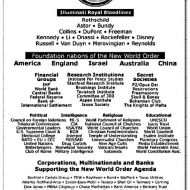 New World Order Organizational Chart