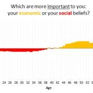 Which are more important to you: your economic or social beliefs?