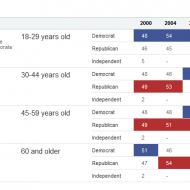 Political Party by Age Chart