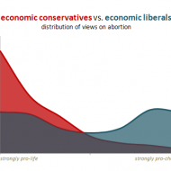 Economic Conservatives VS Economic Liberals on Abortion Graph