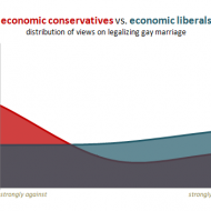 Economic Conservatives VS Economic Liberals on Legalizing Gay Marriage Graph