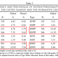 MBTI Gifted VS Normative Chart