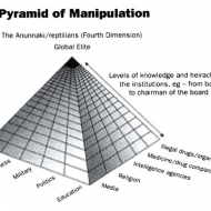 The Pyramid of Manipulation