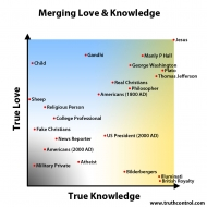 Merging Love & Knowledge Graph