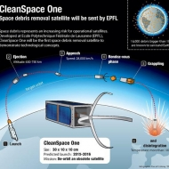 Clean Space One, and How it Works!