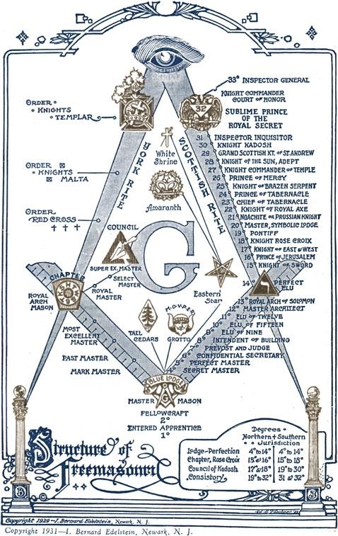 York & Scottish Rite Freemason Degrees