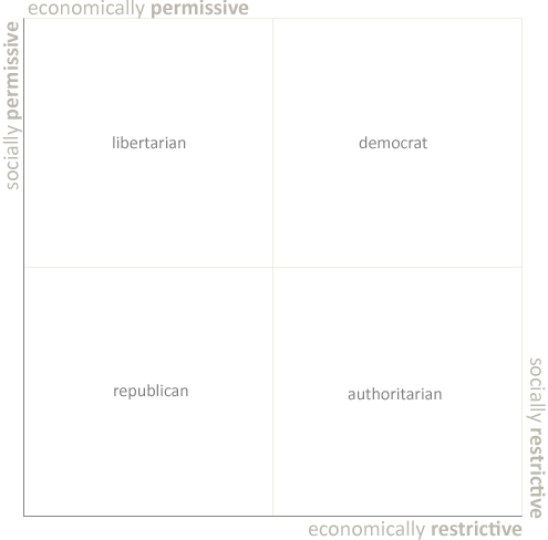 Political permissiveness VS restrictiveness on a 2-dimensional plane