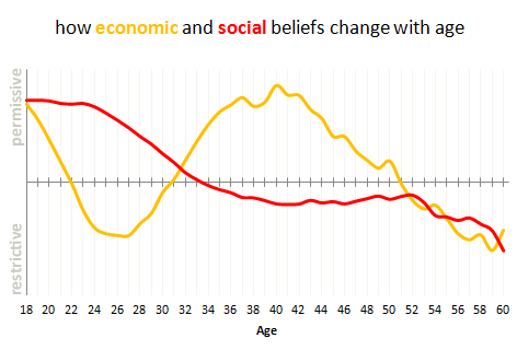 How economic and social beliefs change with age