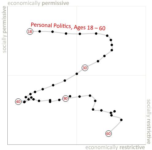 Personal Politics, Ages 18-60