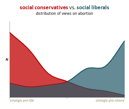 Social Conservatives VS Social Liberals on Abortion Graph