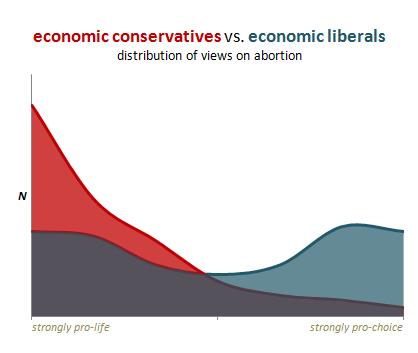 Economic Conservatives VS Economic Liberals on Abortion Graph