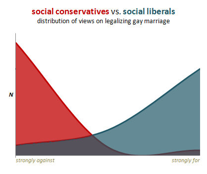 Social Conservatives VS Social Liberals on Legalizing Gay Marriage Graph