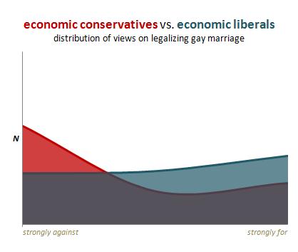 Economic Conservatives VS Economic Liberals on Legalizing Gay Marriage Graph