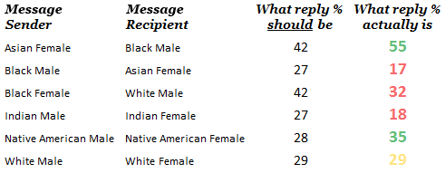 Message Reply Chart Based On Race