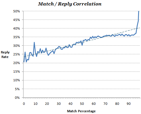Match / Reply Correlation Graph