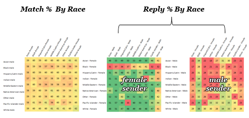Match / Reply Ratio by Race