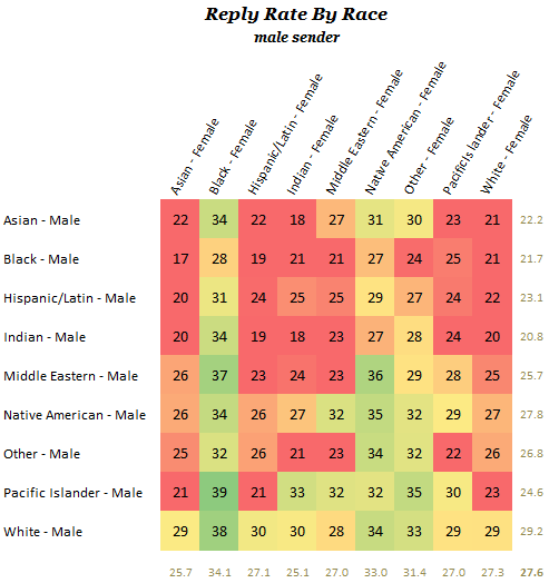 Online Dating Reply by Race Chart (Male Sender)
