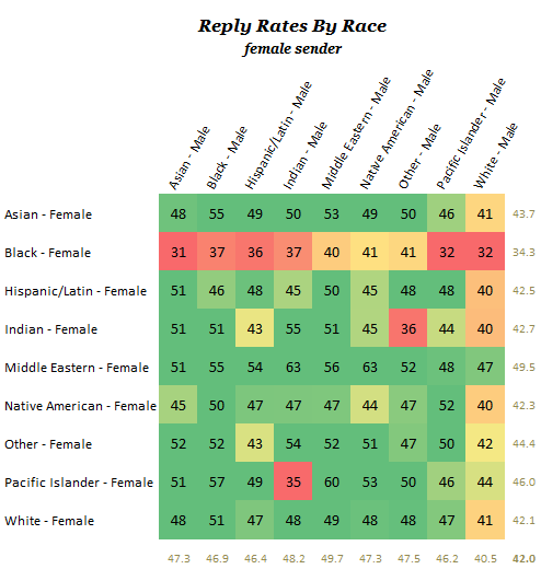 Race dating chart