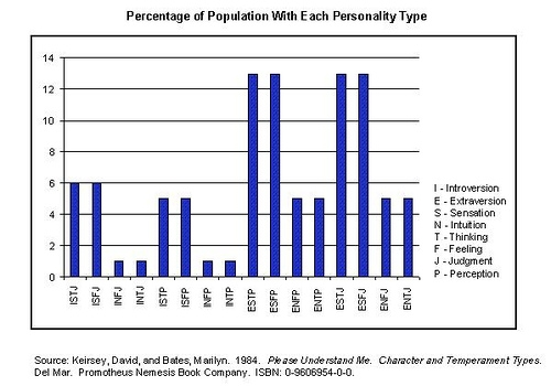 Percentage of Population With Each MBTI Personality Type
