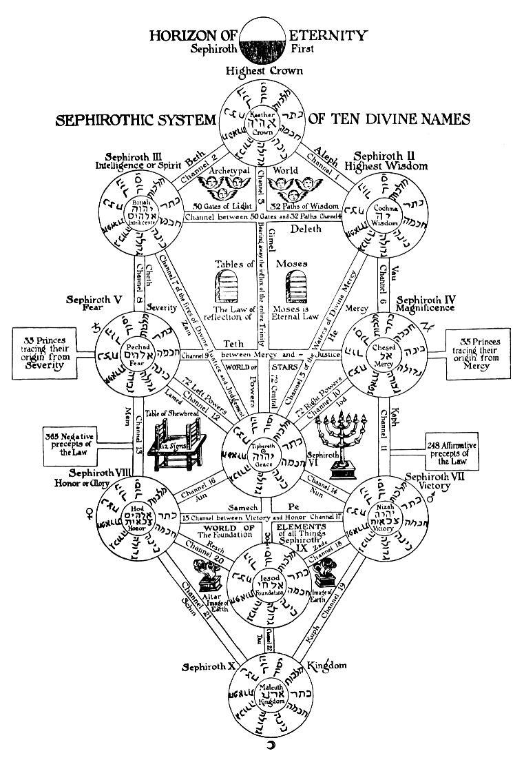 Sephiroth Tree Picture