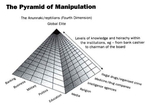 The Pyramid of Manipulation