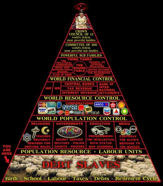New World Order Pyramid of Power