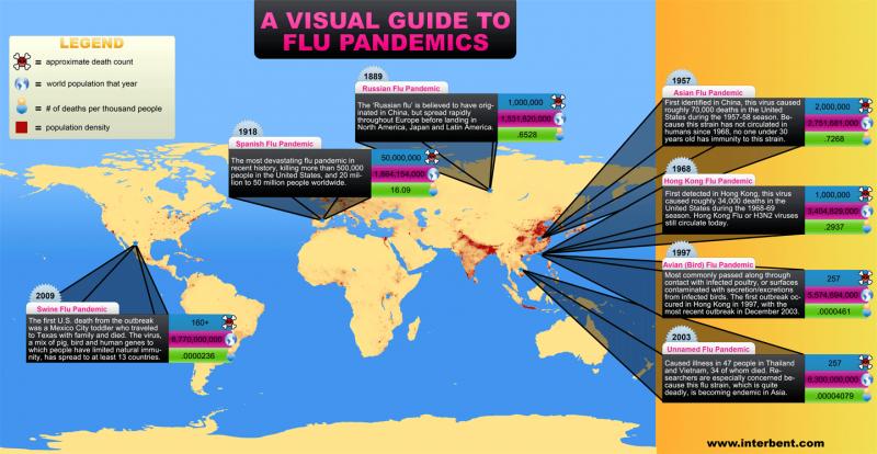 A Visual History of Flu Pandemics