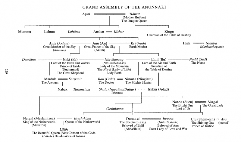 Grand Assembly of the Anunnaki