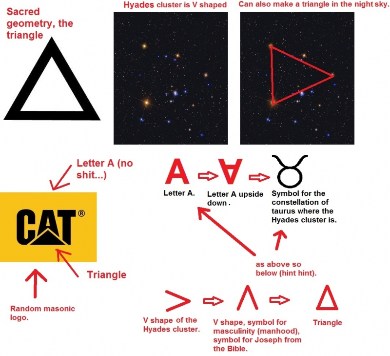 The Triangle symbol, astrotheology and freemasonry