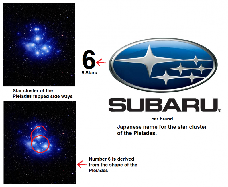 Pleiades and the origins of the number 6