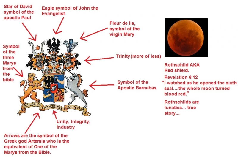 Rothchilds coat of arms explained