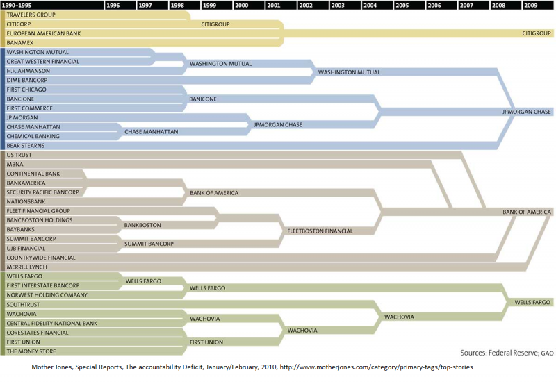 Bank Consolidation Infographic
