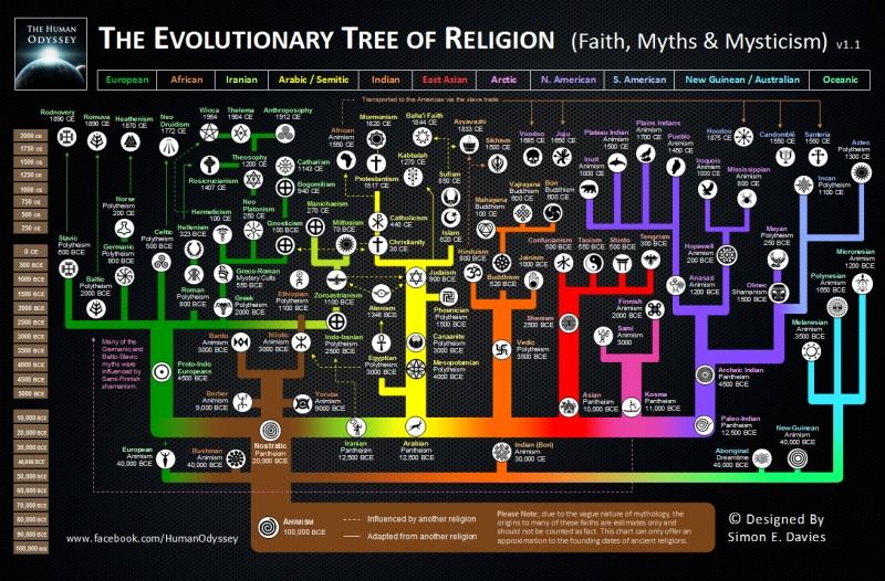 The Evolutionary Tree of Religion Infographic
