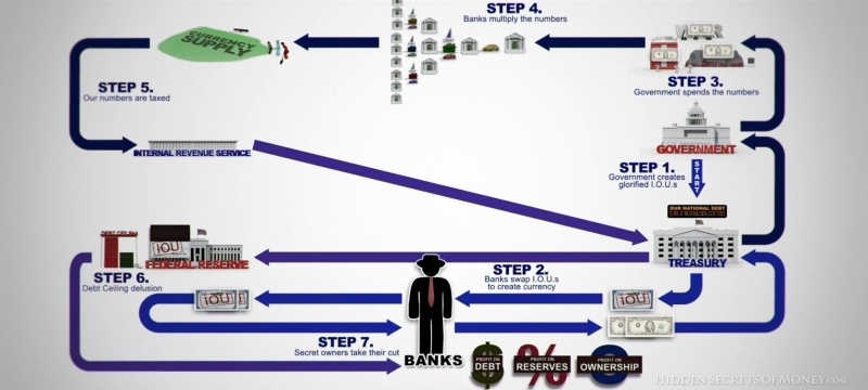How The Federal Reserve Works Infographic