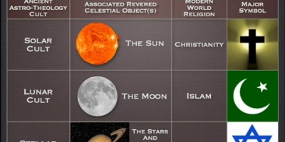 The 3 major western religions